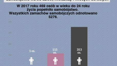 KGP -samobójstwa dzieci i młodzież